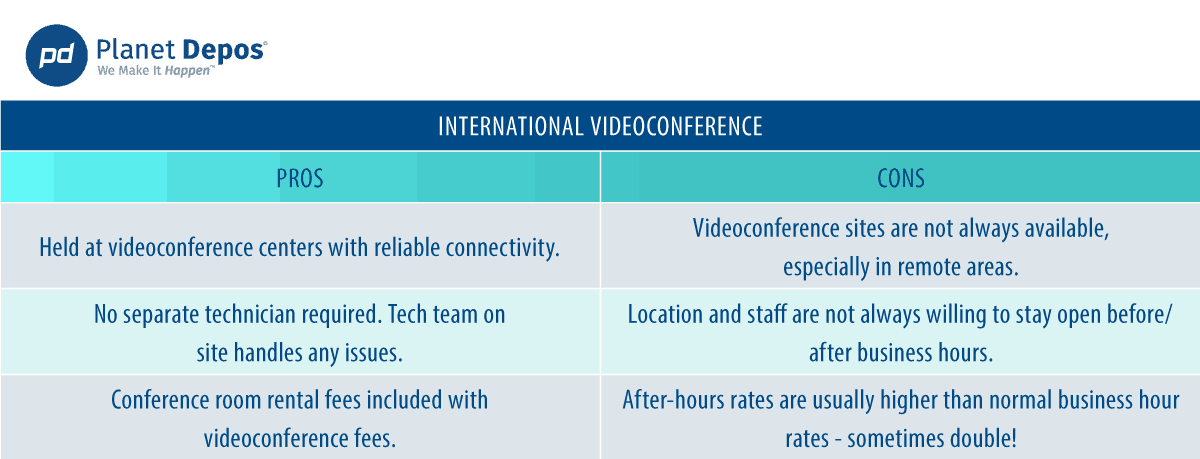 Pros and Cons to an International Videoconference for a Deposition